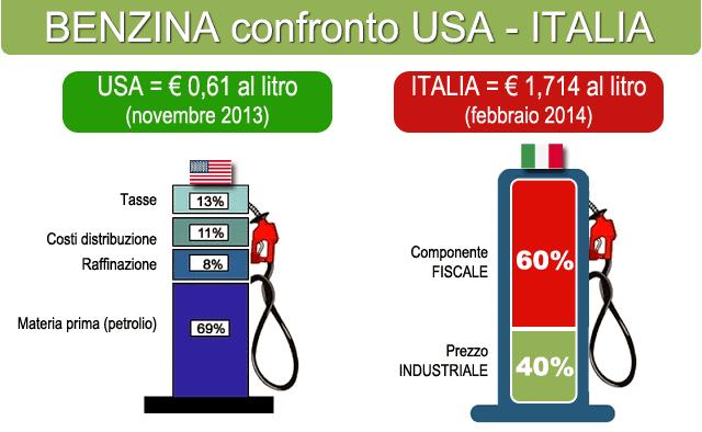 Le 17 accise che rendono alto il prezzo dellabenzina in Italia