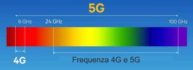 frequenza-5g
